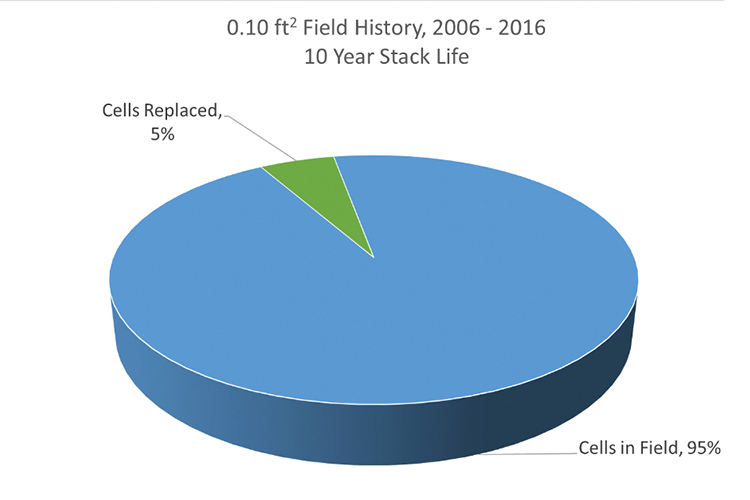 10 Year Cell Stack Life